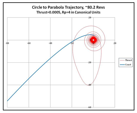 chart circle to parabola trajectory